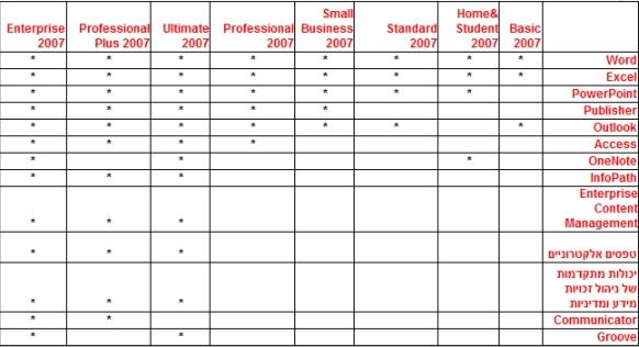 השוואת חבילות של Microsoft Office System 2007